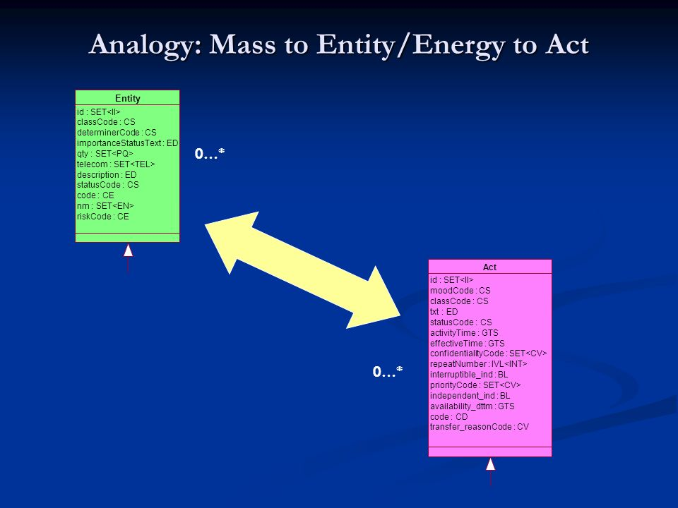 Analogy: Mass to Entity/Energy to Act Entity id : SET classCode : CS determinerCode : CS importanceStatusText : ED qty : SET telecom : SET description : ED statusCode : CS code : CE nm : SET riskCode : CE Act id : SET moodCode : CS classCode : CS txt : ED statusCode : CS activityTime : GTS effectiveTime : GTS confidentialityCode : SET repeatNumber : IVL interruptible_ind : BL priorityCode : SET independent_ind : BL availability_dttm : GTS code : CD transfer_reasonCode : CV 0…*