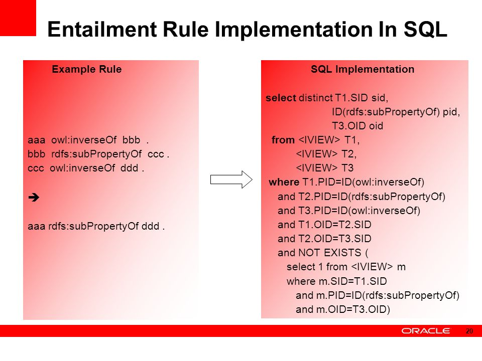 Entailment Rule Implementation In SQL Example Rule aaa owl:inverseOf bbb.