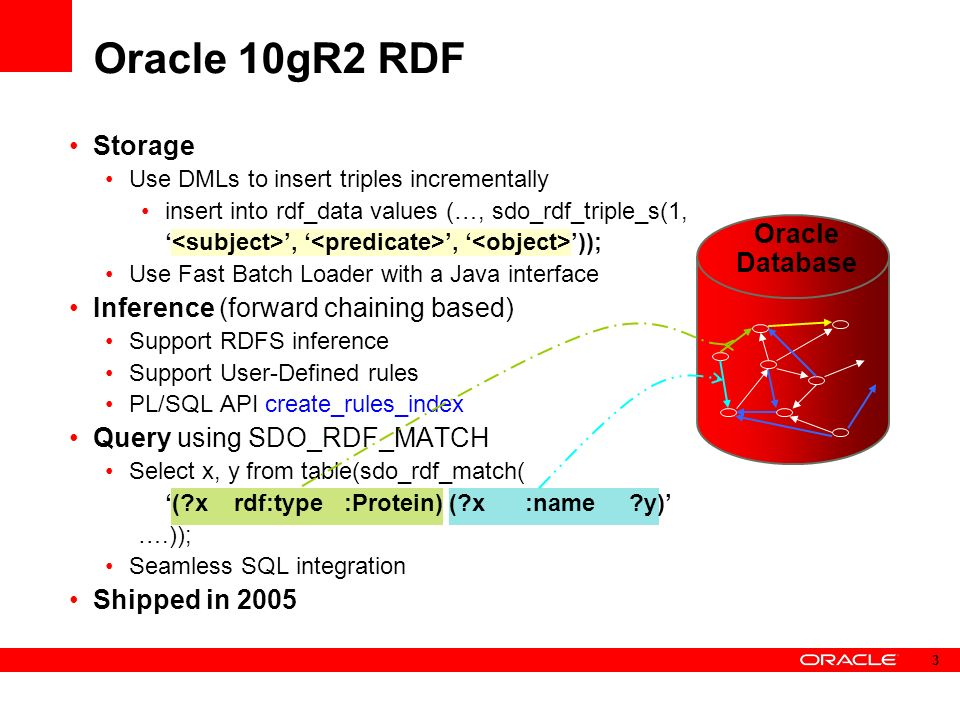 Storage Use DMLs to insert triples incrementally insert into rdf_data values (…, sdo_rdf_triple_s(1,,, )); Use Fast Batch Loader with a Java interface Inference (forward chaining based) Support RDFS inference Support User-Defined rules PL/SQL API create_rules_index Query using SDO_RDF_MATCH Select x, y from table(sdo_rdf_match( ( x rdf:type :Protein) ( x :name y) ….)); Seamless SQL integration Shipped in 2005 Oracle 10gR2 RDF Oracle Database 3