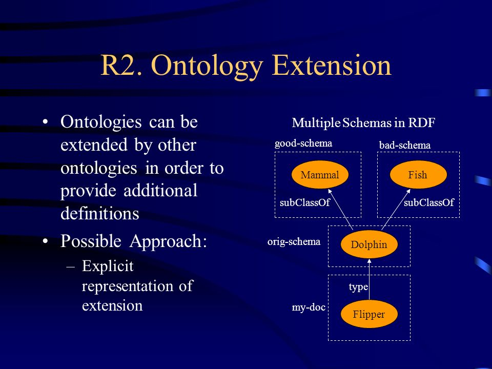 R2. Ontology Extension Ontologies can be extended by other ontologies in order to provide additional definitions Possible Approach: –Explicit represen