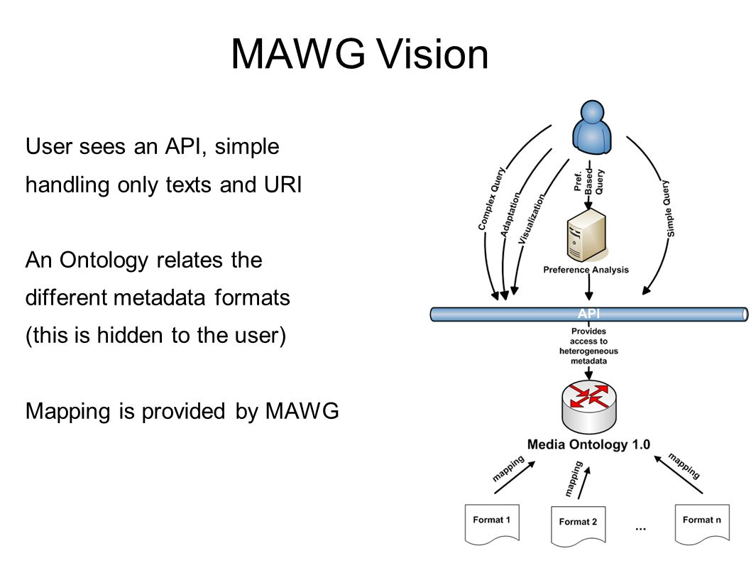 MAWG Vision User sees an API, simple handling only texts and URI An Ontology relates the different metadata formats (this is hidden to the user) Mapping is provided by MAWG