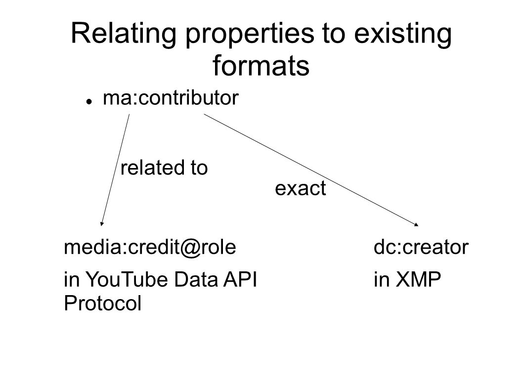 Relating properties to existing formats ma:contributor media:credit@role in YouTube Data API Protocol dc:creator in XMP exact related to