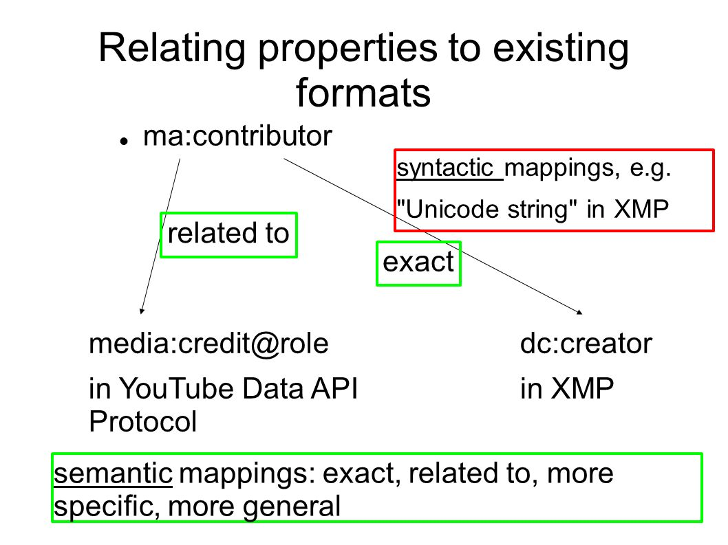Relating properties to existing formats ma:contributor related to in YouTube Data API Protocol dc:creator in XMP exact semantic mappings: exact, related to, more specific, more general syntactic mappings, e.g.