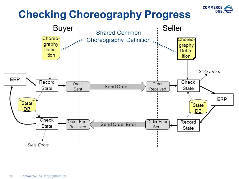 Commerce One Copyright © 200310 Checking Choreography Progress SellerBuyer Send Order Order Sent Order Received ERP Record State Choreo- graphy Defin-