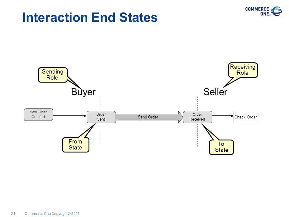 Commerce One Copyright © 200321 SellerBuyer Interaction End States Check Order Send Order New Order Created Order Sent Order Received Sending Role Rec