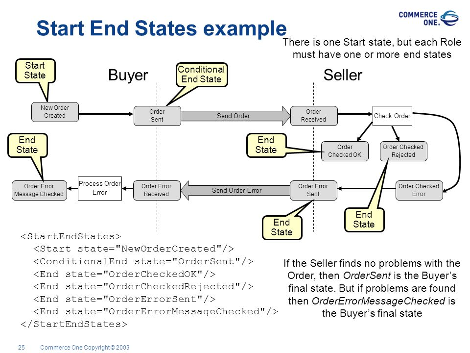 Commerce One Copyright © 200325 Start End States example Start State Conditional End State SellerBuyer Check Order Send Order Send Order Error Process