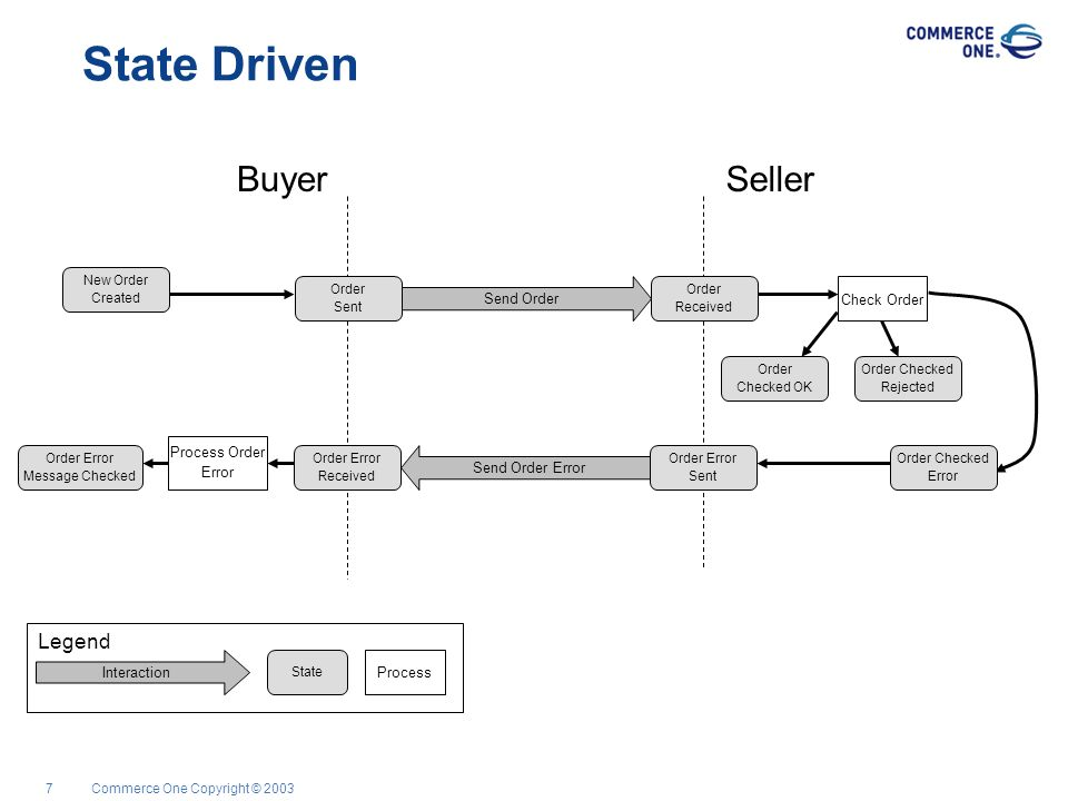 Commerce One Copyright © 200318 Role & State XML This role represents the seller of goods or services...