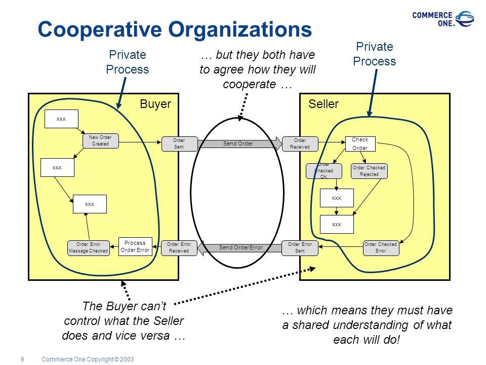 Commerce One Copyright © 20039 Cooperative Organizations SellerBuyer Check Order Send Order Send Order Error Process Order Error New Order Created Ord