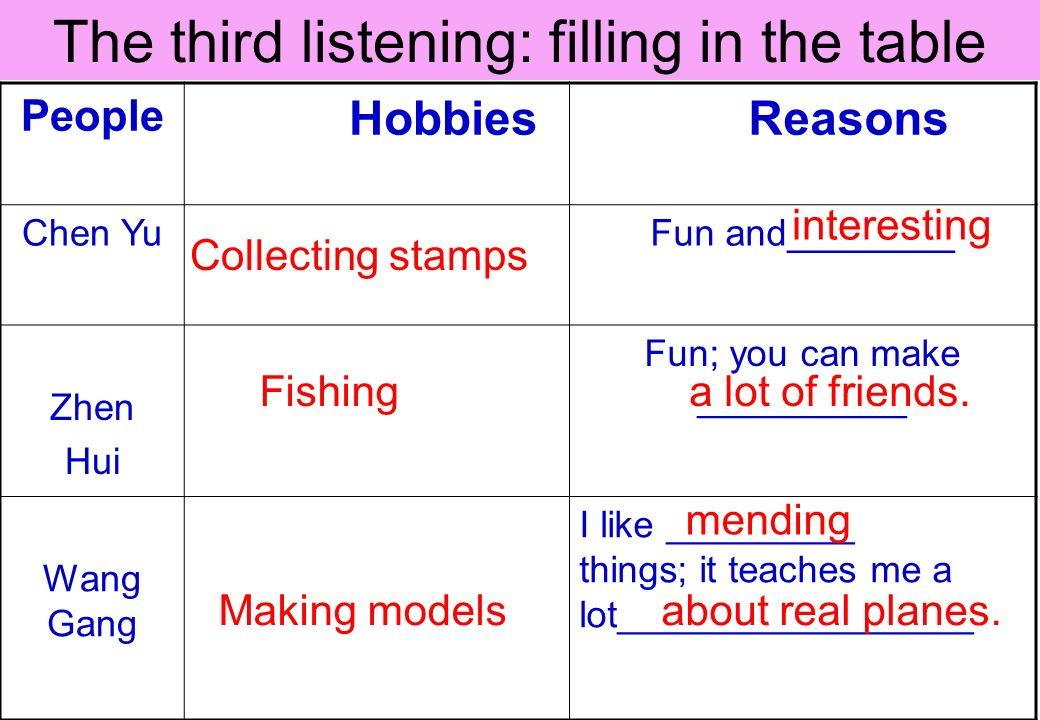 People Hobbies Reasons Chen YuFun and________ Zhen Hui Fun; you can make __________ Wang Gang I like _________ things; it teaches me a lot_________________ Collecting stamps interesting Fishing a lot of friends.