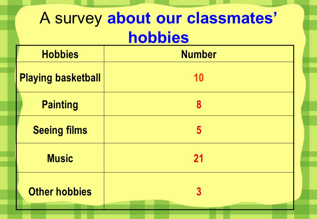 A survey about our classmates hobbies HobbiesNumber Playing basketball10 Painting8 Seeing films5 Music21 Other hobbies3