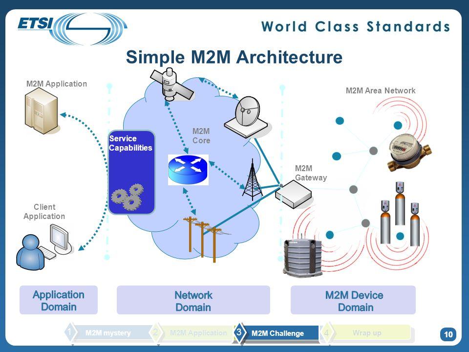 Simple M2M Architecture 10 M2M Gateway Client Application M2M Application M2M Area Network Service Capabilities M2M Core 10 M2M mystery 1 2 M2M Challe