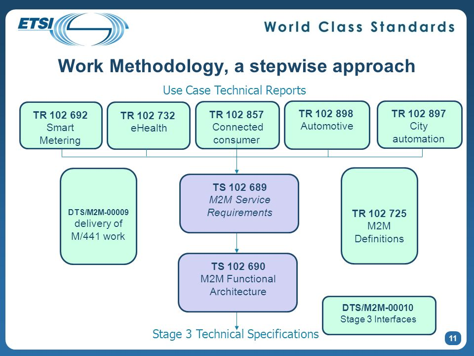 Work Methodology, a stepwise approach TR 102 692 Smart Metering TS 102 689 M2M Service Requirements TR 102 732 eHealth TR 102 725 M2M Definitions TR 102 897 City automation TR 102 898 Automotive Use Case Technical Reports TS 102 690 M2M Functional Architecture Stage 3 Technical Specifications TR 102 857 Connected consumer 11 DTS/M2M-00009 delivery of M/441 work DTS/M2M-00010 Stage 3 Interfaces