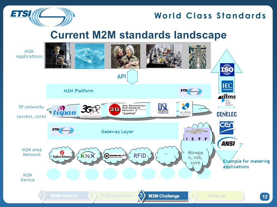 Current M2M standards landscape M2M Device M2M Applications M2M Platform Gateway Layer … … 6lowpa n, roll, core SP networks (access, core) M2M area Network Example for metering applications API 12 M2M mystery 1 2 M2M Challenge 3 M2M Application Wrap up 4