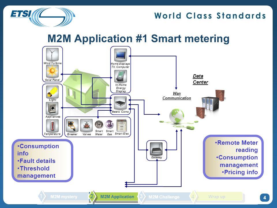 M2M Application #1 Smart metering Smart Elec. Smart Water Appliances Temperature Light Wind Turbine Solar Panel Smart Gas Meters Coms Home displays TV