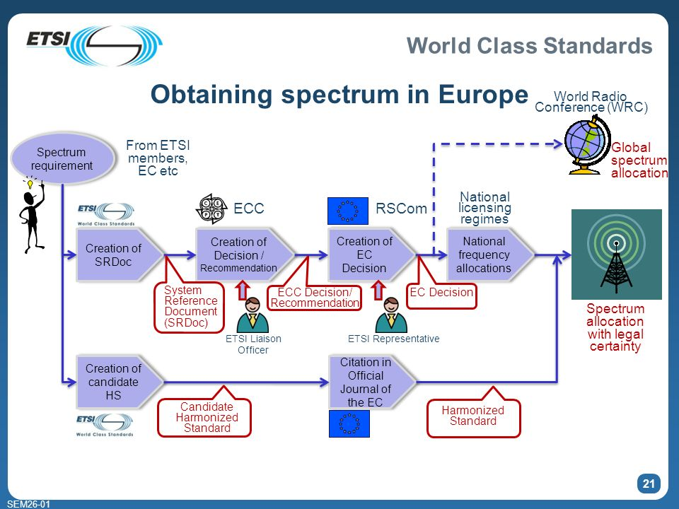 World Class Standards SEM Obtaining spectrum in Europe Creation of SRDoc Creation of candidate HS Creation of Decision / Recommendation Creation of EC Decision ECC RSCom National frequency allocations National licensing regimes Citation in Official Journal of the EC Spectrum allocation with legal certainty Harmonized Standard System Reference Document (SRDoc) Candidate Harmonized Standard ECC Decision/ Recommendation EC Decision World Radio Conference (WRC) Global spectrum allocation Spectrum requirement From ETSI members, EC etc ETSI Liaison Officer ETSI Representative
