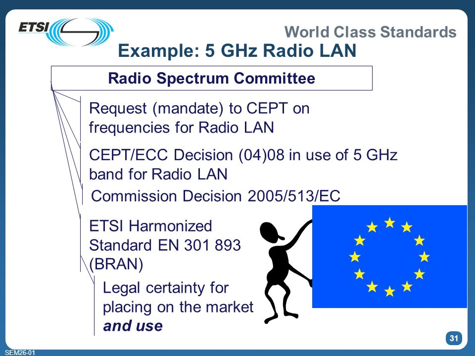 World Class Standards SEM Example: 5 GHz Radio LAN Radio Spectrum Committee Request (mandate) to CEPT on frequencies for Radio LAN CEPT/ECC Decision (04)08 in use of 5 GHz band for Radio LAN ETSI Harmonized Standard EN (BRAN) Commission Decision 2005/513/EC Legal certainty for placing on the market and use