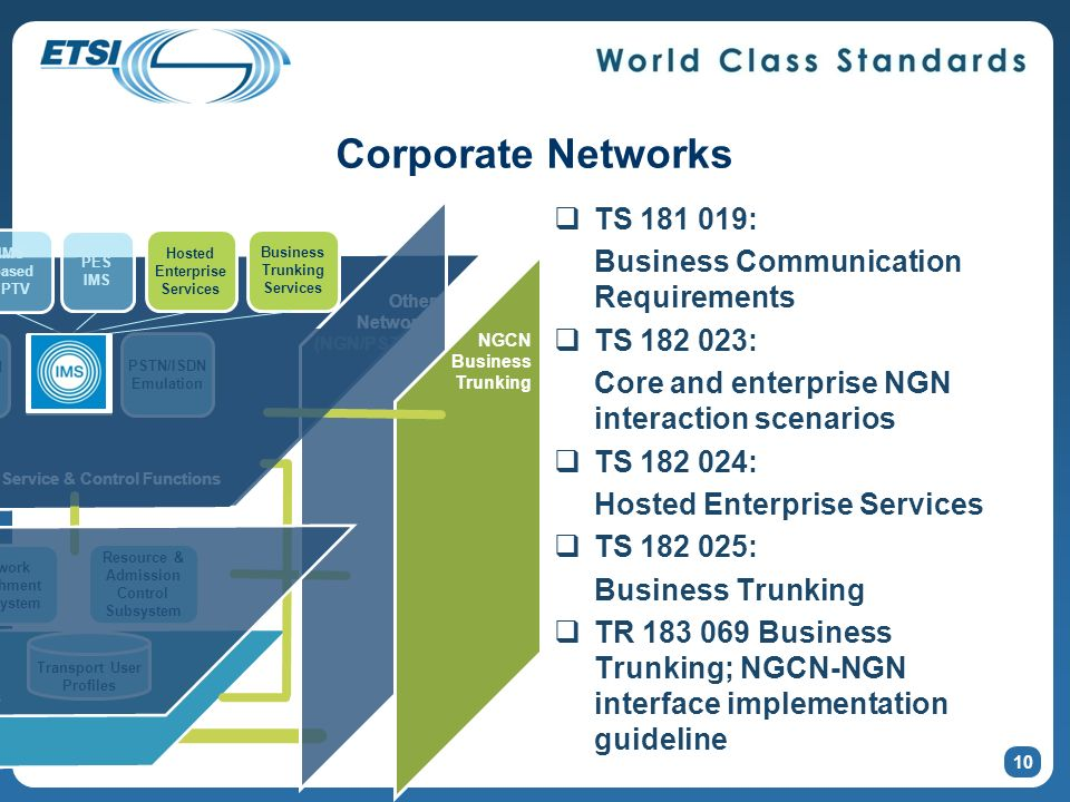 Transport Functions Other Networks (NGN/PSTN/IP) TS 181 019: Business Communication Requirements TS 182 023: Core and enterprise NGN interaction scenarios TS 182 024: Hosted Enterprise Services TS 182 025: Business Trunking TR 183 069 Business Trunking; NGCN-NGN interface implementation guideline Transport User Profiles Network Attachment Subsystem Resource & Admission Control Subsystem Service User Profiles Dedicated IPTV PSTN/ISDN Emulation Transport Control Functions Service & Control Functions Home Network NGCN Business Trunking IMS- based IPTV PES IMS Hosted Enterprise Services Business Trunking Services Transport Functions 10 Corporate Networks