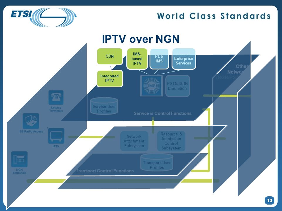 Transport Functions IPTV over NGN Other Networks (NGN/PSTN/IP) 13 Transport User Profiles Network Attachment Subsystem Resource & Admission Control Subsystem Service User Profiles PSTN/ISDN Emulation Transport Control Functions Service & Control Functions Home Network NGCN Business Trunking IMS- based IPTV PES IMS Hosted Enterprise Services Integrated IPTV CDN