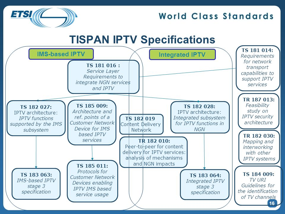 TS 182 028: IPTV architecture: Integrated subsystem for IPTV functions in NGN TS 183 064: Integrated IPTV stage 3 specification TS 181 016 : Service Layer Requirements to integrate NGN services and IPTV TS 181 014: Requirements for network transport capabilities to support IPTV services TS 184 009: TV URI Guidelines for the identification of TV channels TR 182 010: Peer-to-peer for content delivery for IPTV services: analysis of mechanisms and NGN impacts TS 182 019 Content Delivery Network TR 187 013: Feasibility study on IPTV security architecture TR 182 030: Mapping and interworking with other IPTV systems TS 182 027: IPTV architecture: IPTV functions supported by the IMS subsystem TS 183 063: IMS-based IPTV stage 3 specification TS 185 009: Architecture and ref.