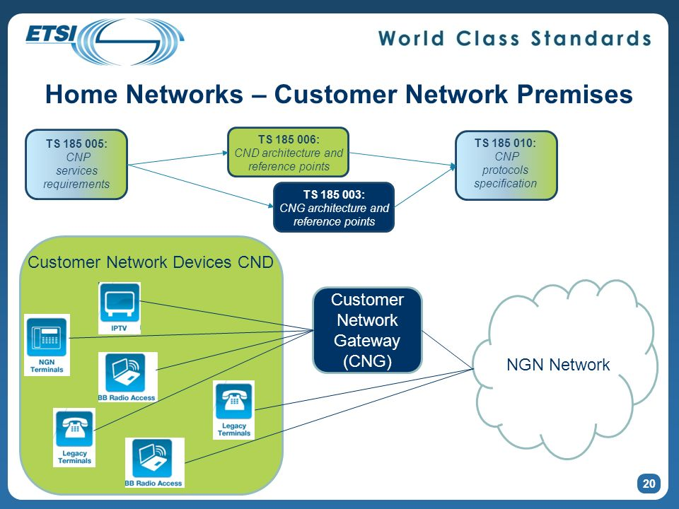 Home Networks – Customer Network Premises 20 NGN Network Customer Network Gateway (CNG) Customer Network Devices CND TS 185 005: CNP services requirements TS 185 006: CND architecture and reference points TS 185 003: CNG architecture and reference points TS 185 010: CNP protocols specification