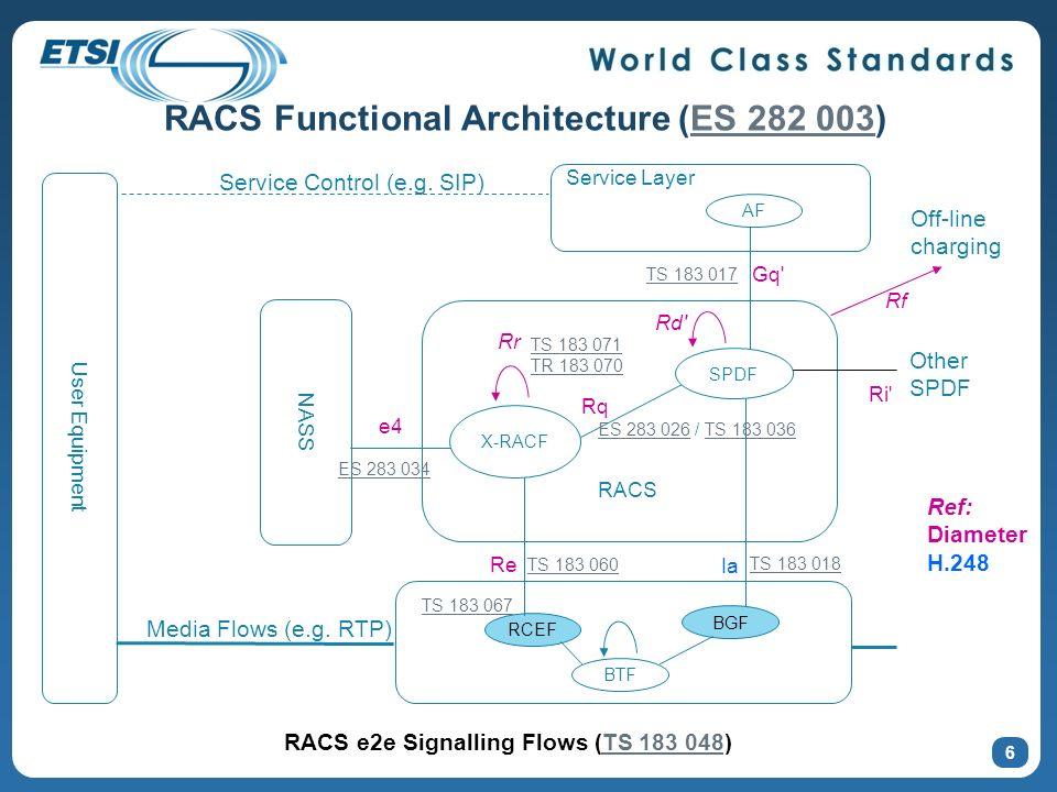 RACS Functional Architecture (ES 282 003)ES 282 003 AF Service Layer RACS BGF NASS BTF RCEF User Equipment SPDF X-RACF Rr e4 Media Flows (e.g.