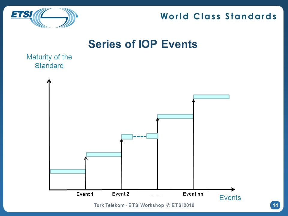 Series of IOP Events Maturity of the Standard Events Event 1 Event 2 Event nn........... 14 Turk Telekom - ETSI Workshop © ETSI 2010