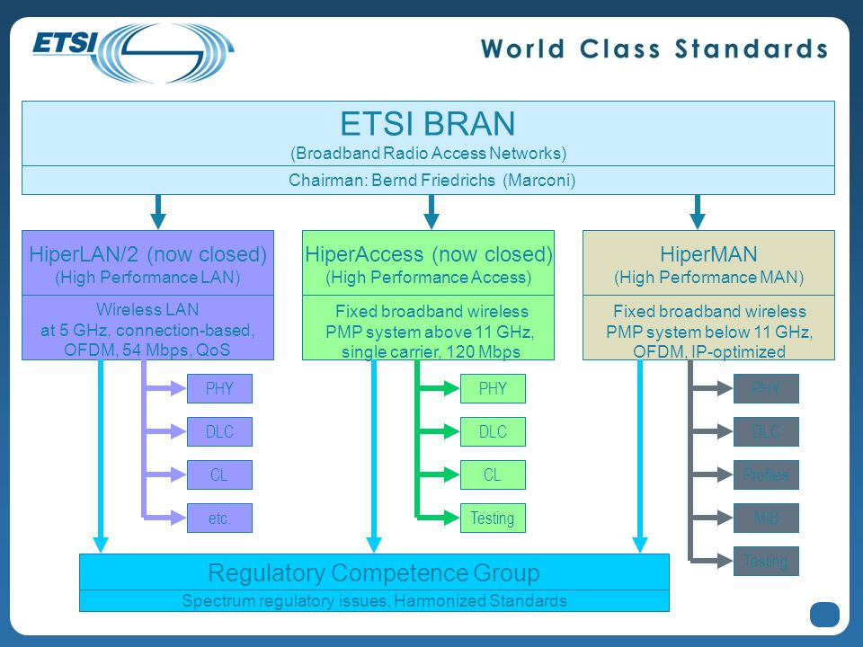 3 PHY DLC CL Testing ETSI BRAN (Broadband Radio Access Networks) Chairman: Bernd Friedrichs (Marconi) HiperLAN/2 (now closed) (High Performance LAN) W
