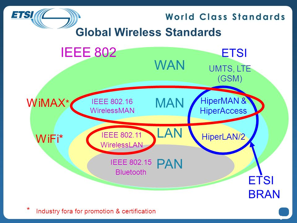 5 Global Wireless Standards IEEE 802.15 Bluetooth WAN MAN LAN PAN IEEE 802.11 WirelessLAN HiperLAN/2 IEEE 802.16 WirelessMAN HiperMAN & HiperAccess UM
