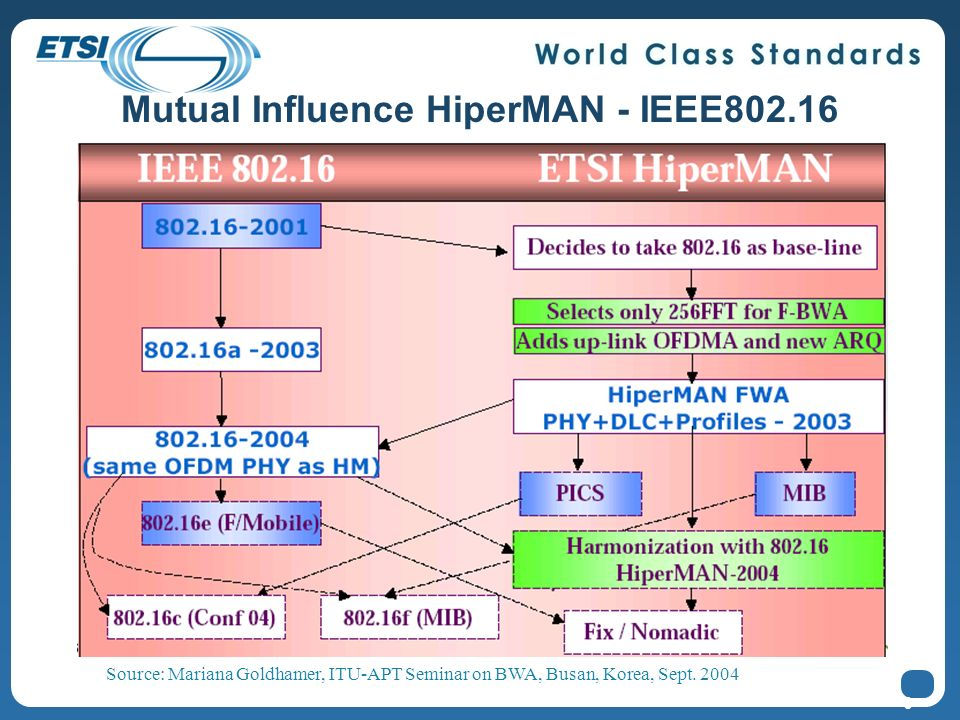 9 Mutual Influence HiperMAN - IEEE802.16 Source: Mariana Goldhamer, ITU-APT Seminar on BWA, Busan, Korea, Sept. 2004