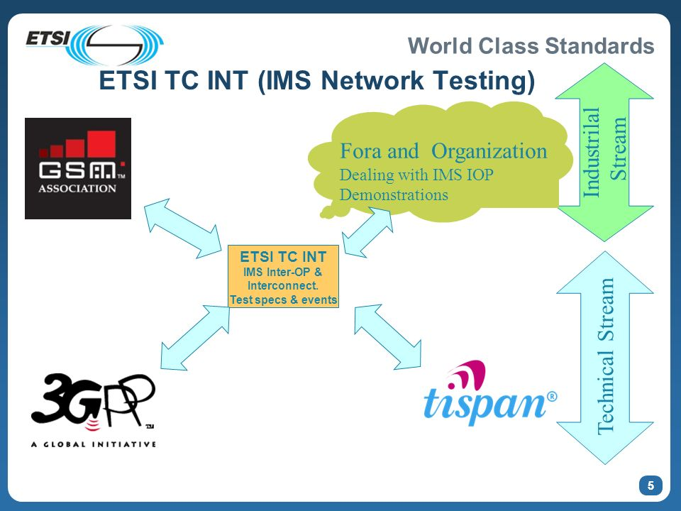 World Class Standards 55 ETSI TC INT (IMS Network Testing) ETSI TC INT IMS Inter-OP & Interconnect. Test specs & events Technical Stream Industrilal S