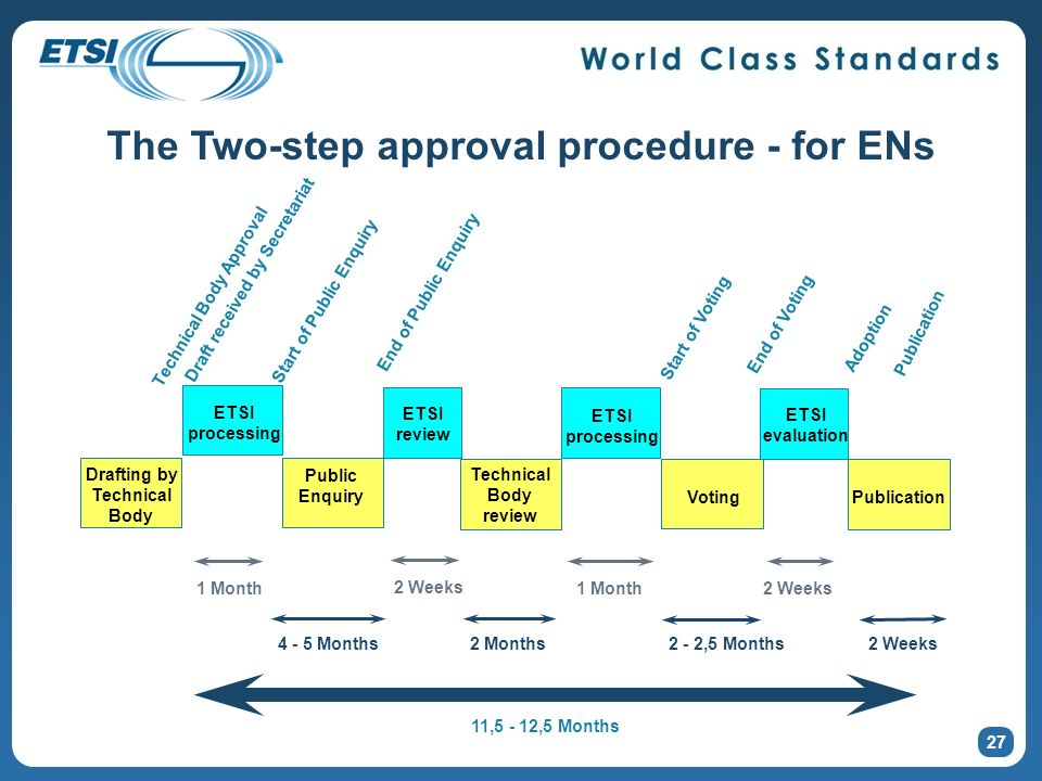 27 The Two-step approval procedure - for ENs Drafting by Technical Body ETSI processing 1 Month 2 Weeks 1 Month2 Weeks 4 - 5 Months2 Months2 - 2,5 Mon