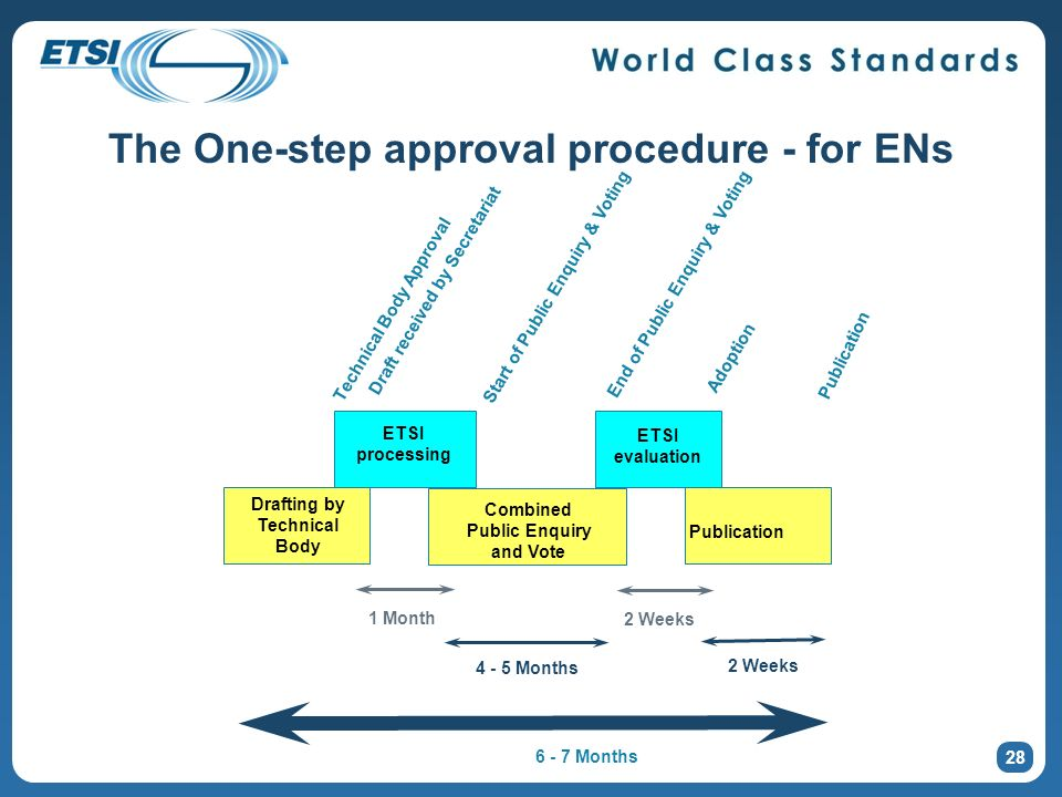 28 The One-step approval procedure - for ENs Drafting by Technical Body ETSI processing 1 Month 2 Weeks 4 - 5 Months 2 Weeks Technical Body Approval D