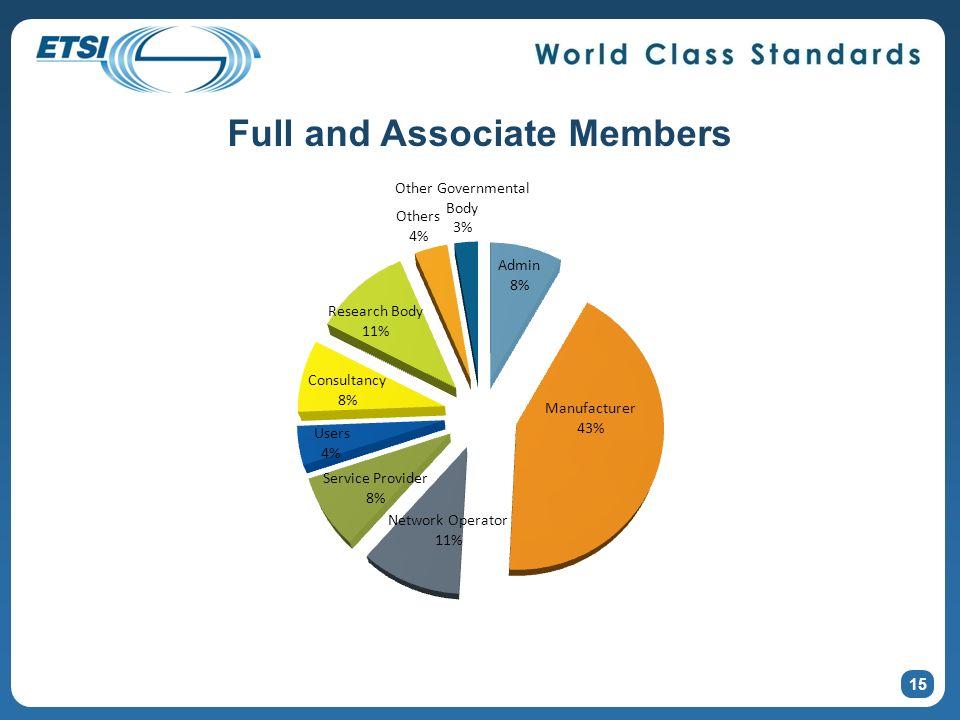15 Full and Associate Members