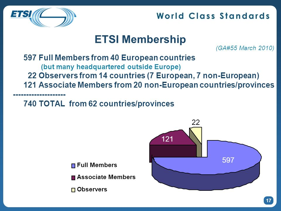ETSI Membership 597 Full Members from 40 European countries (but many headquartered outside Europe) 22 Observers from 14 countries (7 European, 7 non-