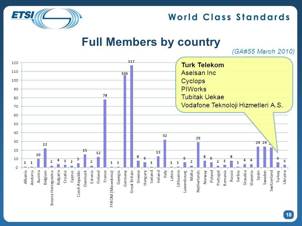 Full Members by country 18 (GA#55 March 2010) Turk Telekom Aselsan Inc Cyclops PIWorks Tubitak Uekae Vodafone Teknoloji Hizmetleri A.S.