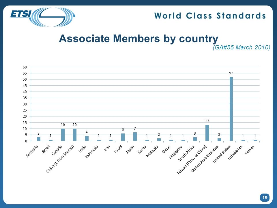 Associate Members by country 19 (GA#55 March 2010)