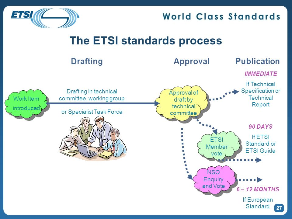 The ETSI standards process 27 Work Item introduced Approval of draft by technical committee Publication IMMEDIATE If Technical Specification or Technical Report DraftingApproval 6 – 12 MONTHS If European Standard NSO Enquiry and Vote 90 DAYS If ETSI Standard or ETSI Guide ETSI Member vote Drafting in technical committee, working group or Specialist Task Force