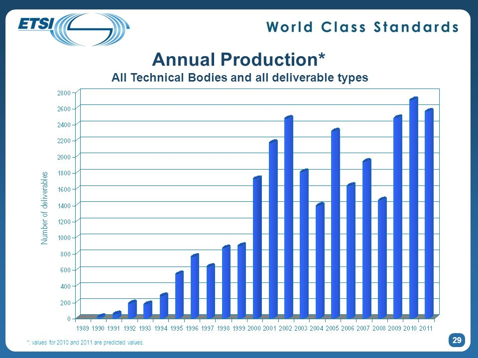 29 Annual Production* All Technical Bodies and all deliverable types *: values for 2010 and 2011 are predicted values.