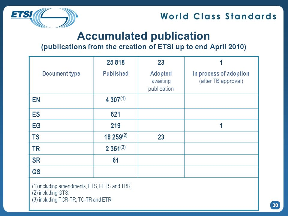 Accumulated publication (publications from the creation of ETSI up to end April 2010) 30 25 818231 Document typePublishedAdopted awaiting publication In process of adoption (after TB approval) EN4 307 (1) ES621 EG2191 TS18 259 (2) 23 TR2 351 (3) SR61 GS (1) including amendments, ETS, I-ETS and TBR.