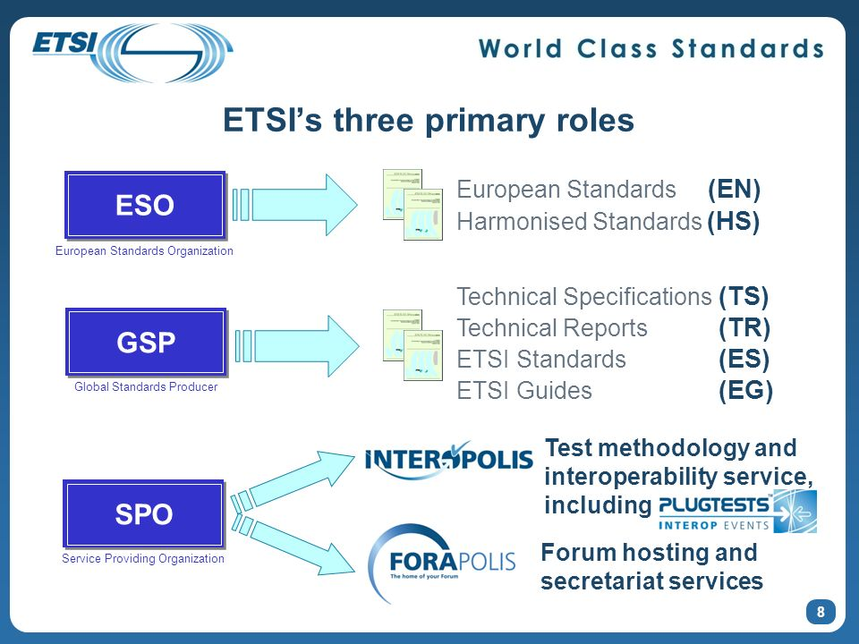 ETSIs three primary roles 8 ESO European Standards (EN) Harmonised Standards (HS) GSP Technical Specifications (TS) Technical Reports (TR) ETSI Standards (ES) ETSI Guides (EG) European Standards Organization Global Standards Producer SPO Service Providing Organization Test methodology and interoperability service, including Forum hosting and secretariat services
