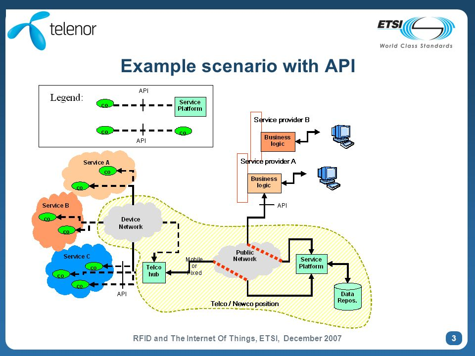 RFID and The Internet Of Things, ETSI, December 2007 4 Role of API (OSA access to standard SCFs) API