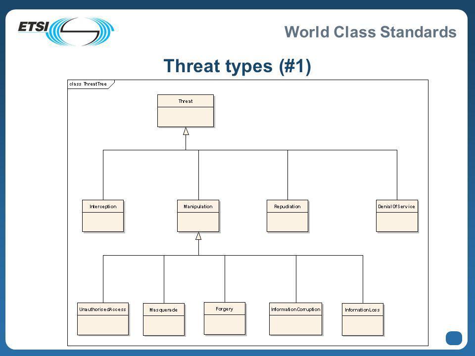 World Class Standards Threat types (#1)