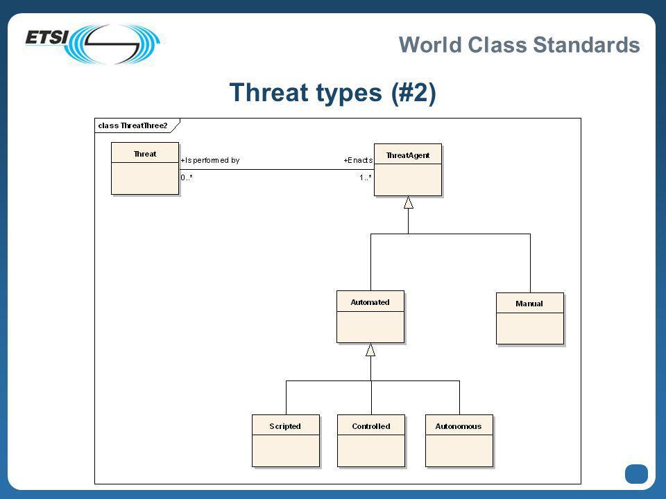 World Class Standards Threat types (#2)