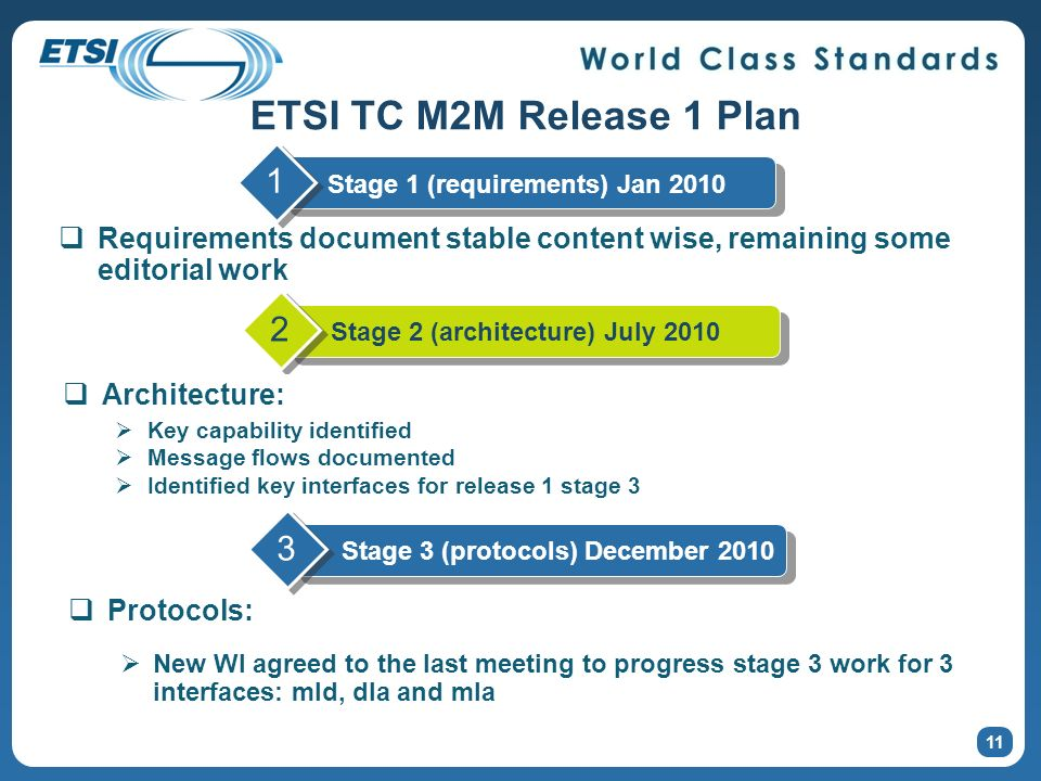 ETSI TC M2M Release 1 Plan 11 Requirements document stable content wise, remaining some editorial work Stage 2 (architecture) July 2010 2 Stage 1 (req