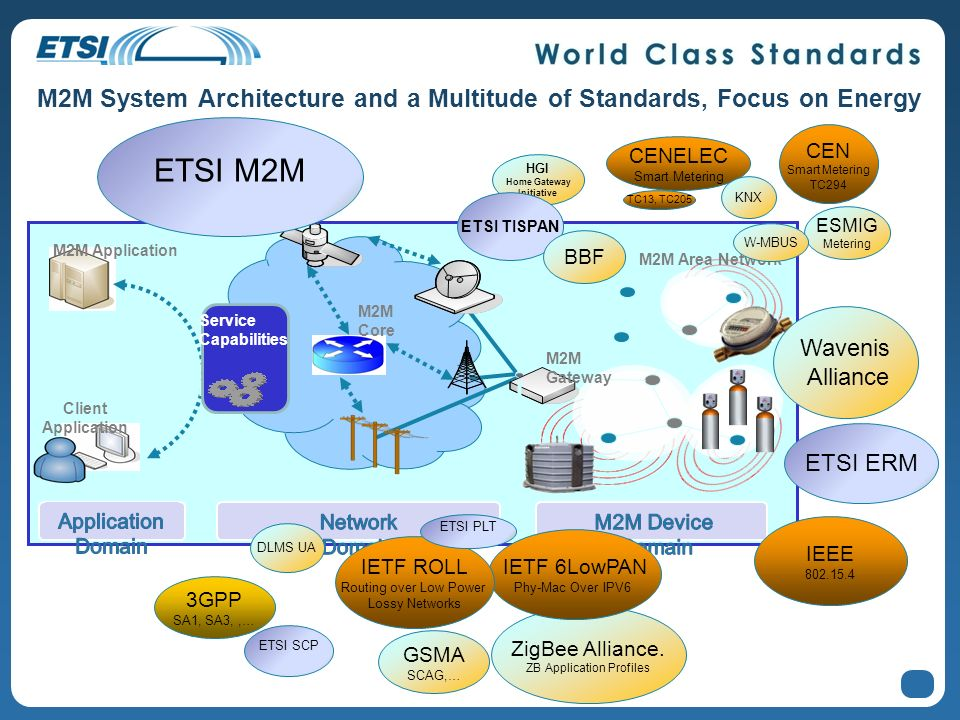 M2M System Architecture and a Multitude of Standards, Focus on Energy 12 M2M Gateway Client Application M2M Application M2M Area Network Service Capab