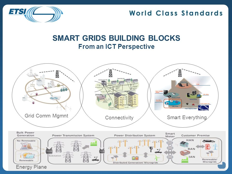 SMART GRIDS BUILDING BLOCKS From an ICT Perspective Grid Comm Mgmnt Connectivity Smart Everything Latency & availability requirements Energy Plane