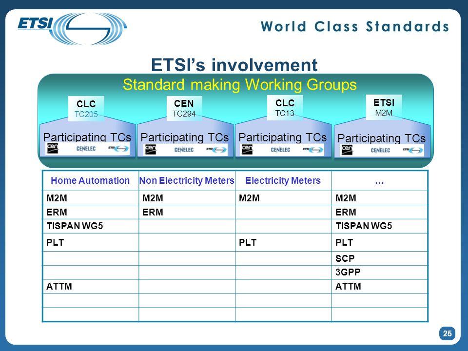 ETSIs involvement 25 Standard making Working Groups Participating TCs CLC TC205 Participating TCs CEN TC294 CLC TC13 ETSI M2M Home AutomationNon Elect