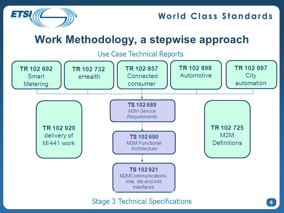 Work Methodology, a stepwise approach TR 102 692 Smart Metering TS 102 689 M2M Service Requirements TR 102 732 eHealth TR 102 725 M2M Definitions TR 1