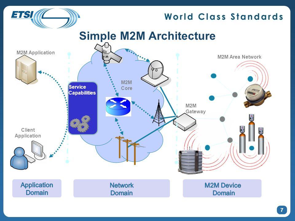 Simple M2M Architecture 7 M2M Gateway Client Application M2M Application M2M Area Network Service Capabilities M2M Core 7