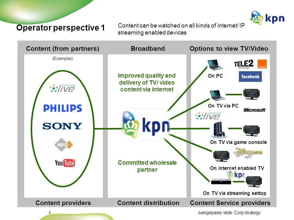 What is TV for the customer ? Video on demand Missed programs Digital video recorder TV Channel packages Wifi DVB-H UMTS DVB-T IP-TV TAAS 70 % interac